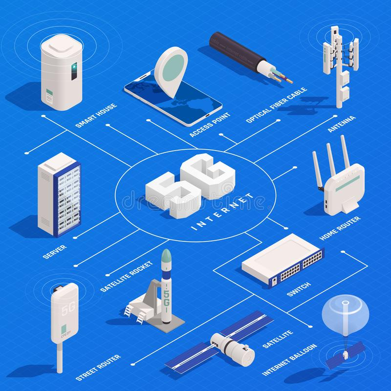 5G Technology Isometric Flowchart. Modern internet 5g communication technology isometric flowchart composition with text captions and isolated images of royalty free illustration