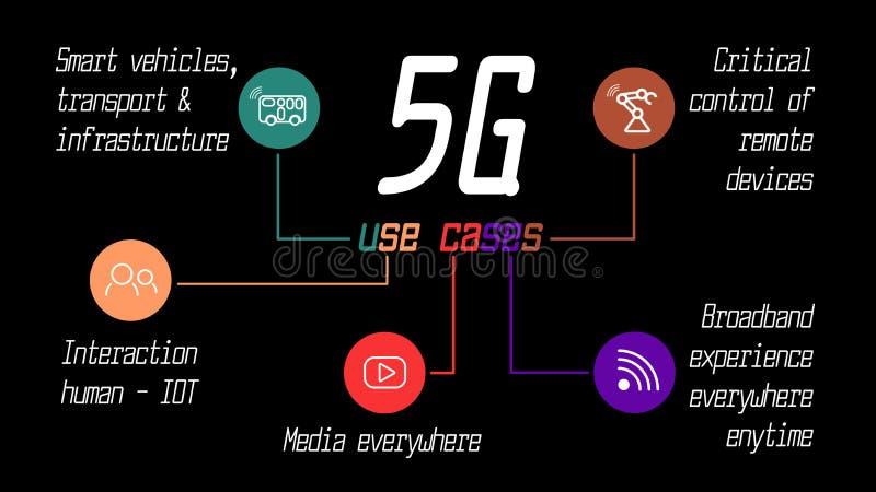 5G u?ywaj? skrzynki Infographic pokazuje g??wnych kierunki nowej technologii zastosowanie ilustracja wektor