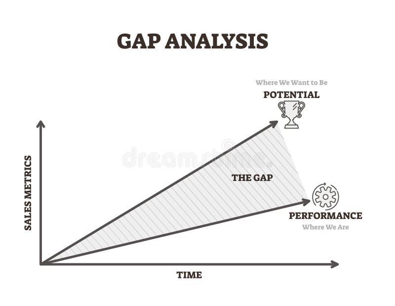 Gap-analyse vectorillustratie Tijd en van verkoop potentiële prestaties lijn royalty-vrije illustratie
