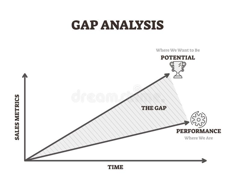 Gap analysis vector illustration. Time and sales potential performance line. S. Business tool for profit management. Labeled explanation diagram with company royalty free illustration