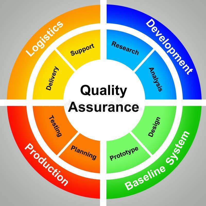 Garantia de qualidade ilustração stock