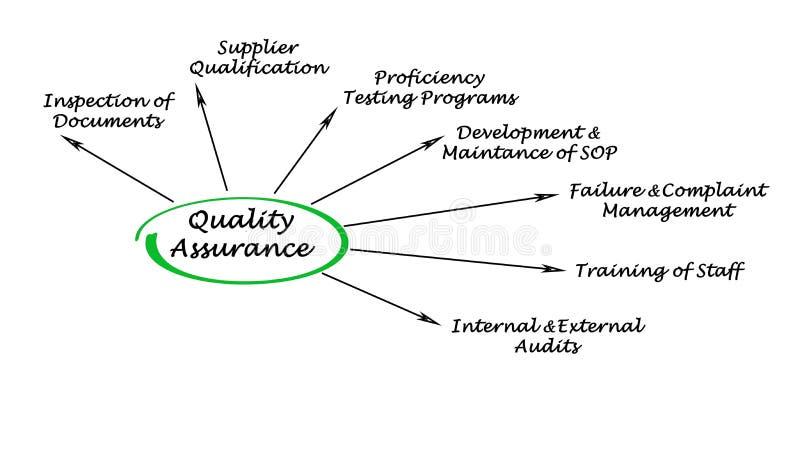 Garantie de la qualité illustration libre de droits