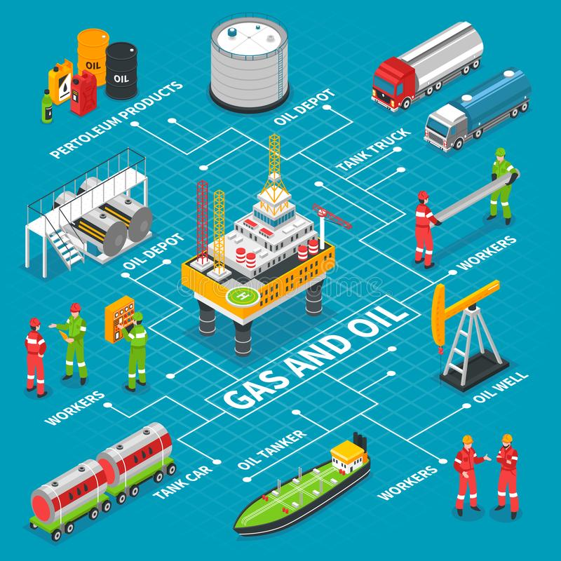 Gas Oil Isometric Flowchart. Gas oil industry isometric flowchart with offshore drilling extraction rig platform storage tank and transportation vector royalty free illustration