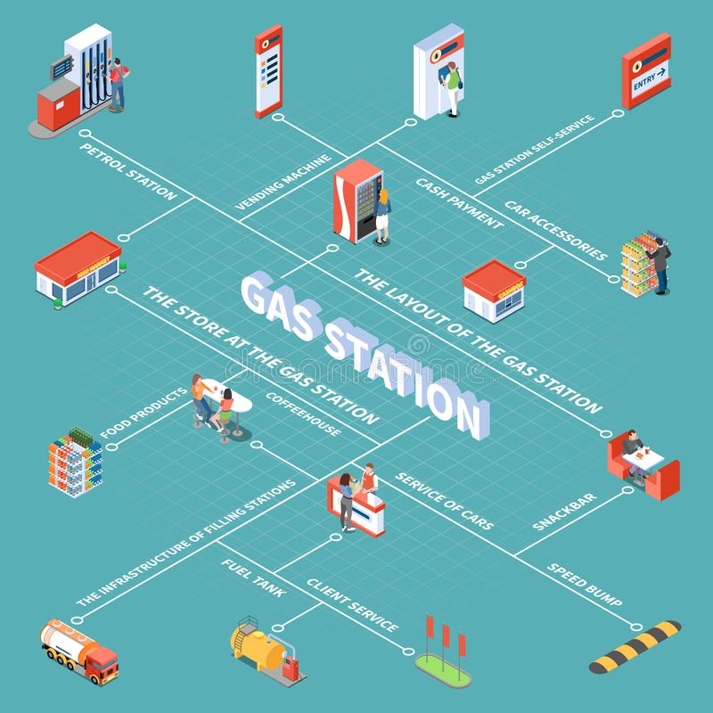 Gas Station Isometric Flowchart. Gas station objects and various services for clients isometric flowchart on turquoise background vector illustration royalty free illustration