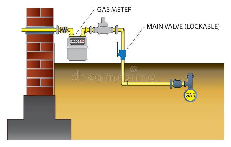 Gasinstallation zum Haus vektor abbildung