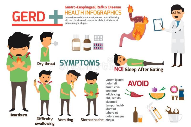 Gastro-Esophageal GERD van de Terugvloeiingsziekte infographics symptomen a vector illustratie