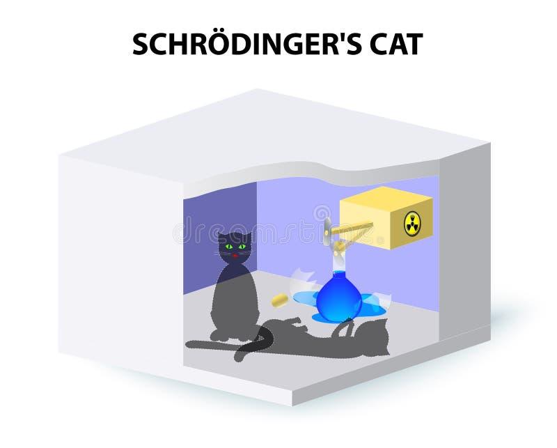 Gato de Schrödingers ilustración del vector