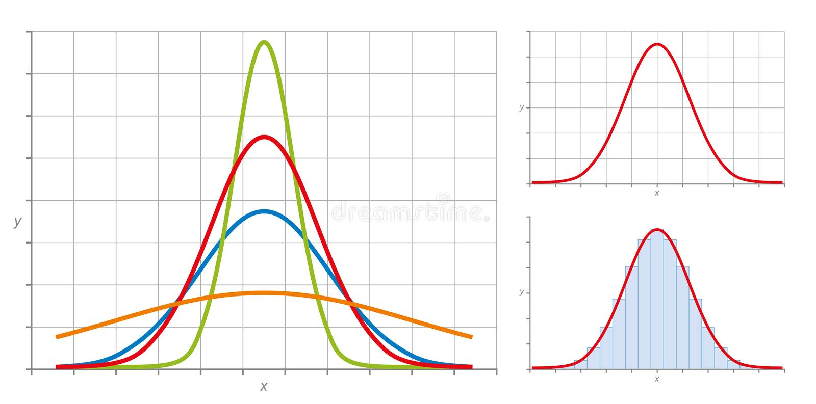 Gaussian normal distribution. Normal distribution, also Gaussian distribution or Bell curve. Very common in probability theory. The red curve shows the standard stock illustration