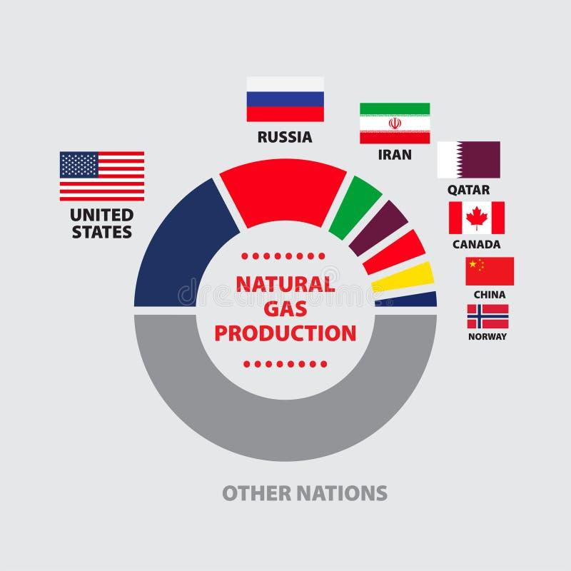 GAZ NATURALNY produkci diagram z narodami royalty ilustracja