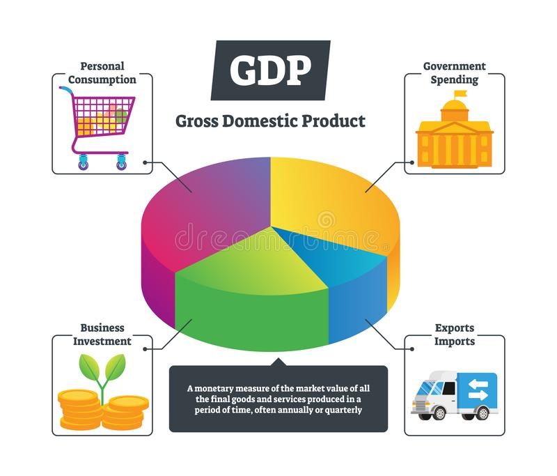 GDP vector illustration. National gross domestic product educational chart. royalty free illustration