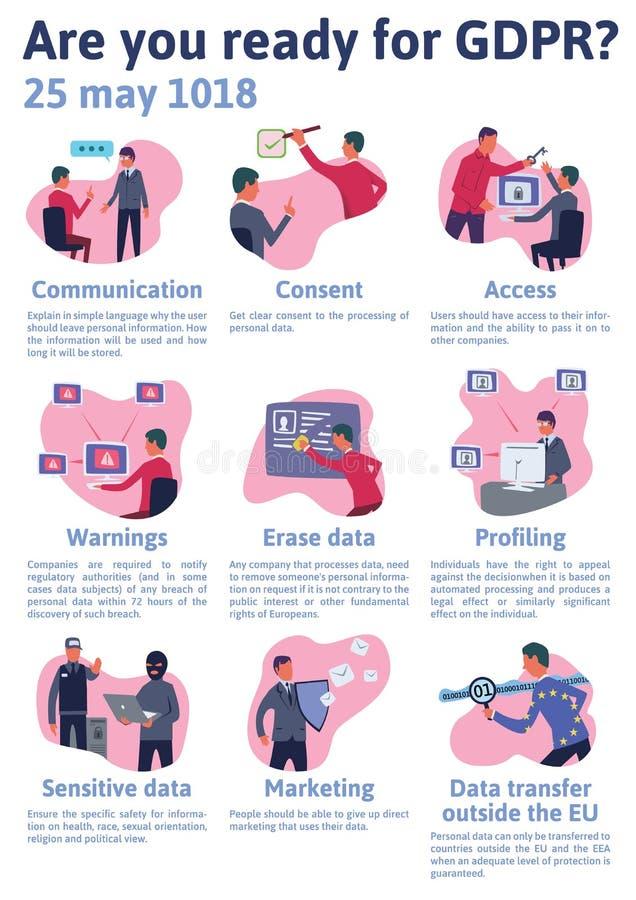 GDPR概念例证 一般数据保护章程 个人数据,清单infographics的保护 库存例证