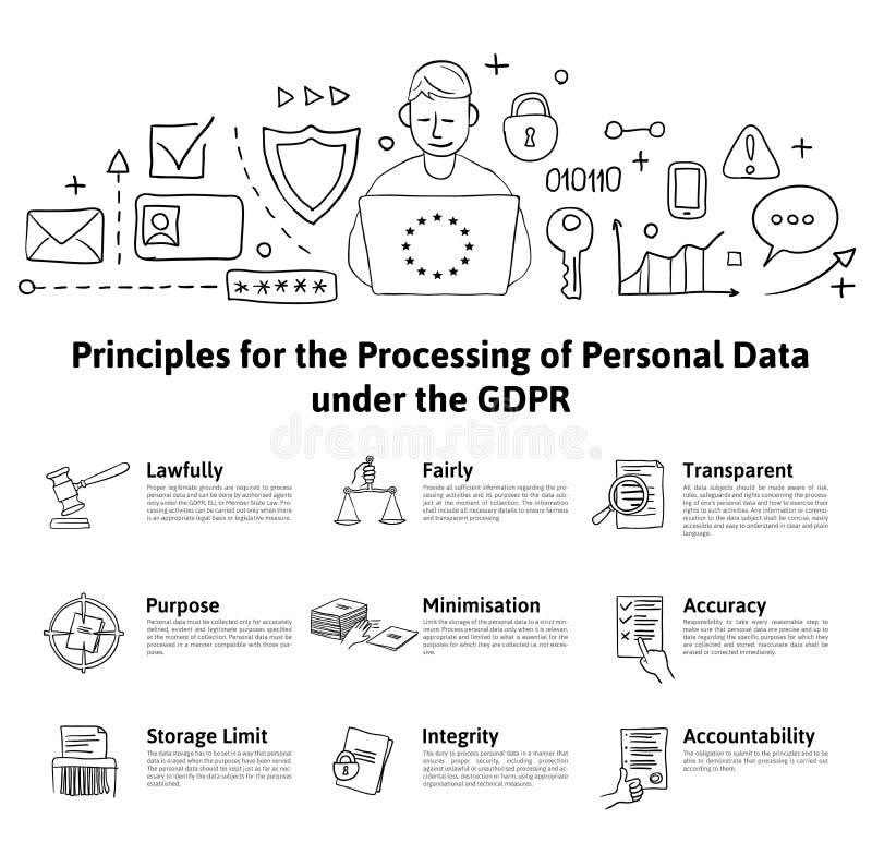GDPR-begreppsillustration Principer för bearbeta av personliga data under GDPREN Skydd för allmänna data vektor illustrationer