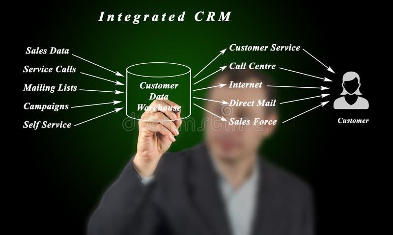 Geïntegreerd CRM royalty-vrije stock foto