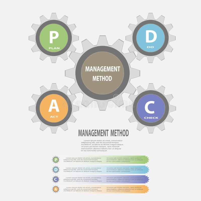 Gear circle PDCAPlan Do Check Act infographics concept. Vector illustration design stock illustration