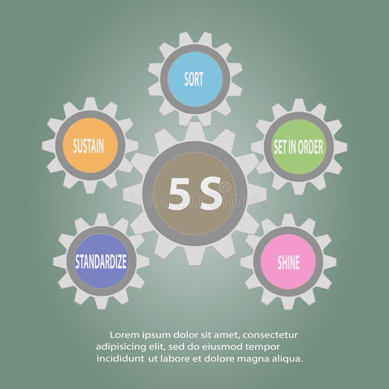 Gear of 5S Kaizen circle English words. Gear of 5S Kaizen circle .English words Sort, Arrange, Clean, Standardize, Sustain.Vector illustration stock illustration