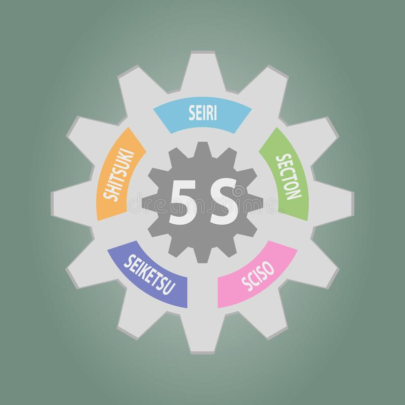 Gear of 5S Kaizen circle Japanese words. Seiri, Seiso, Seiton, Seiketsu, Shitsuke.Vector illustration vector illustration