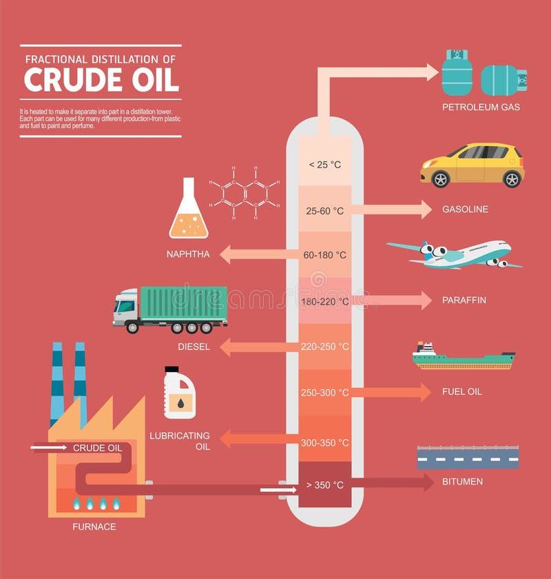 Gefractioneerde distillatie van ruwe oliediagram royalty-vrije illustratie