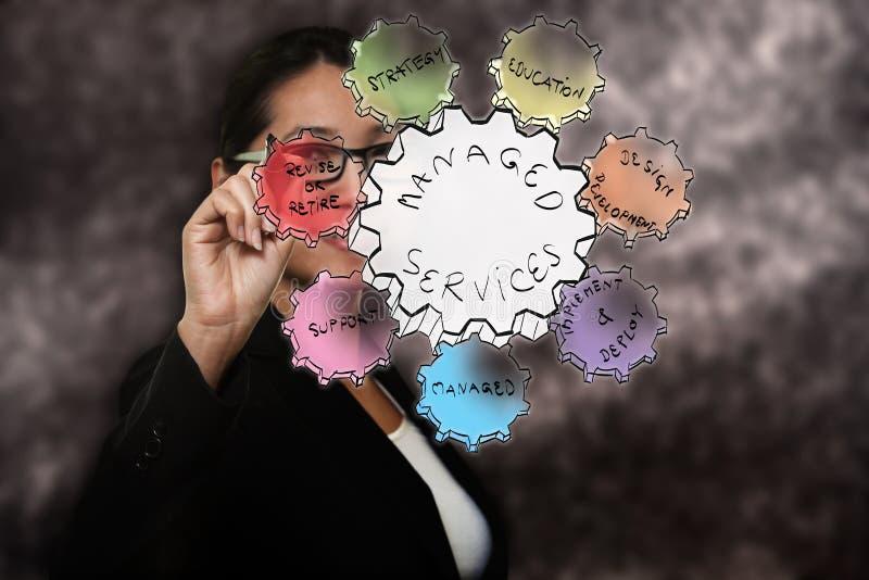 Gehandhabte Dienstleistungen der Geschäftsfrau Zeichnung stockbild