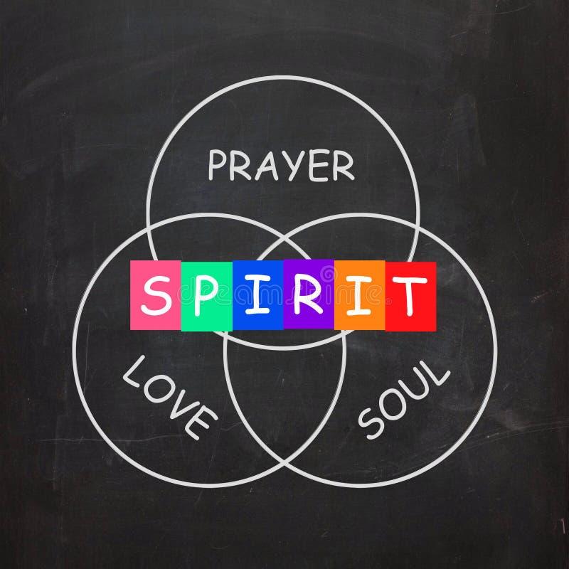 Geistige Wörter umfassen Gebets-Liebes-Seele und vektor abbildung