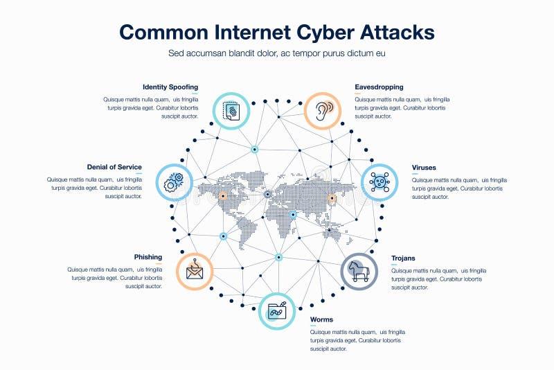 Gemeenschappelijk de aanvallenmalplaatje van Internet cyber stock illustratie