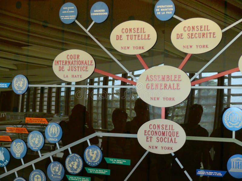 Gen?ve, Zwitserland 07/31/2009 De organisatiecha van de Verenigde Naties stock foto's