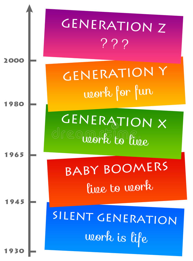 Generation mindset. Mentality regarding work by different generations (with their years of birth vector illustration