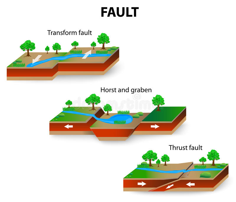 Geología de la falta ilustración del vector