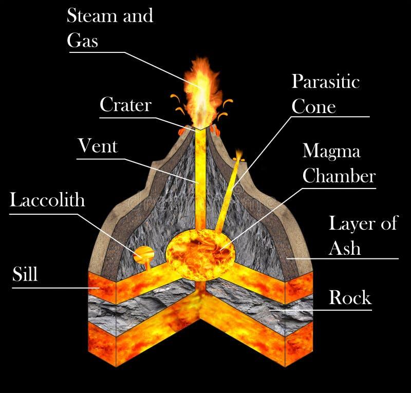 Geologisk graf av en vulkan som får utbrott vektor illustrationer