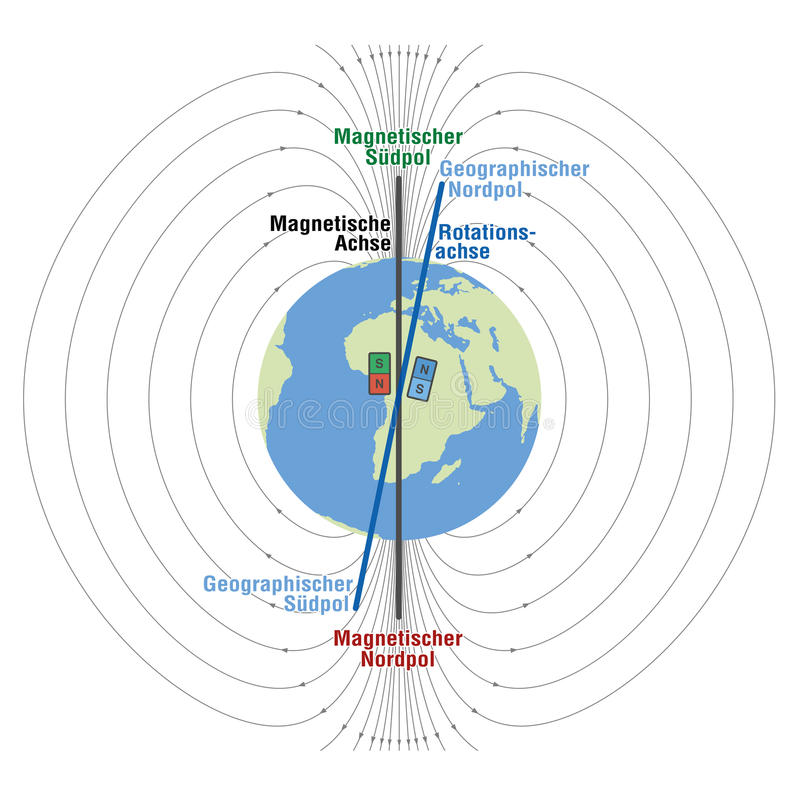 Geomagnetic Field Planet Earth German. Geomagnetic field of planet earth - scientific depiction with geographic and magnetic north and south pole, magnetic axis royalty free illustration