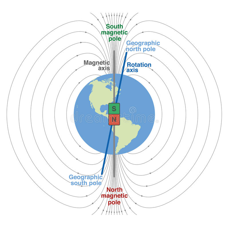 Geomagnetic Field Planet Earth. Geomagnetic field of planet earth - scientific depiction with geographic and magnetic north and south pole, magnetic axis and vector illustration