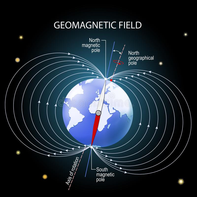 Geomagnetic or magnetic field of the Earth. Depiction with geographic and magnetic north and south pole, magnetic axis and rotation axis. Earth on Outer space stock illustration