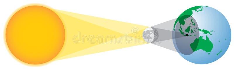 Geometria do eclipse solar imagens de stock royalty free