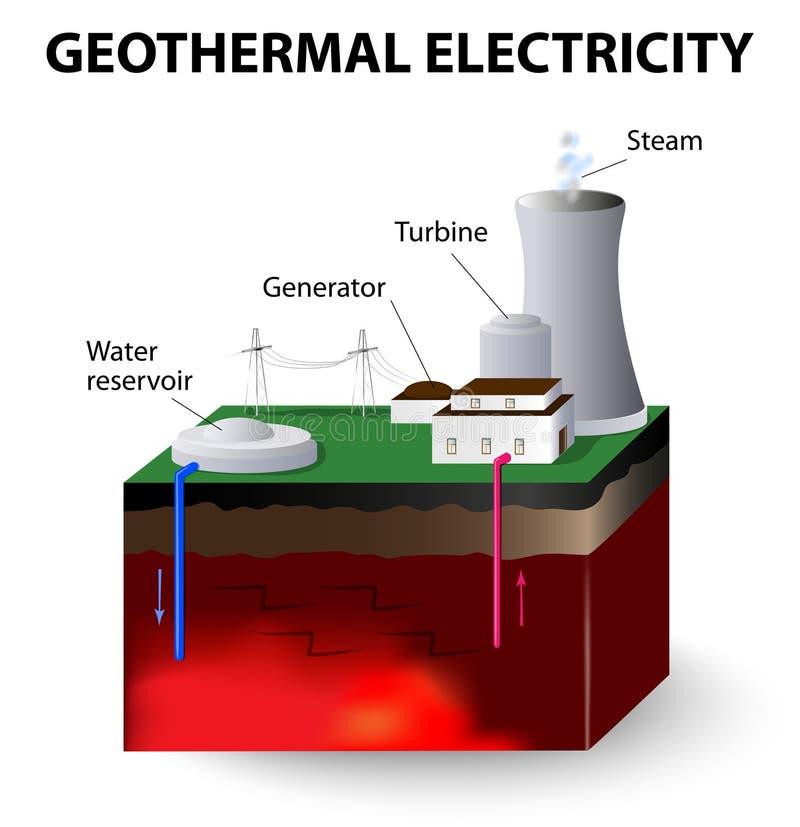 Geotermiczna elektryczność royalty ilustracja