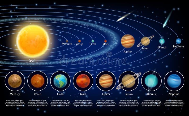 Geplaatste zonnestelselplaneten, vector realistische illustratie stock illustratie
