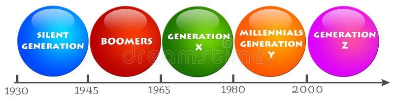 Gerações dos povos ilustração royalty free