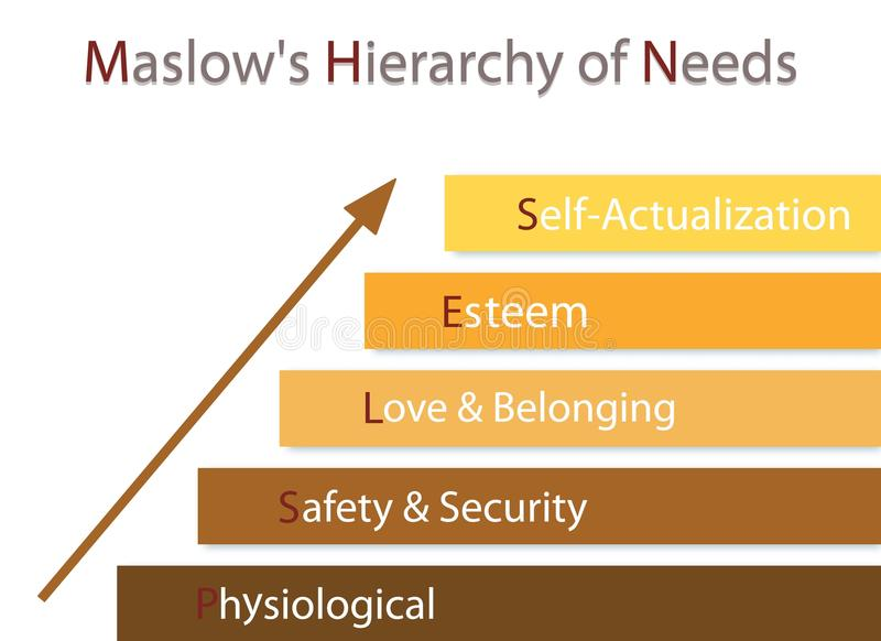 Gerarchia del grafico di bisogni della motivazione umana illustrazione di stock