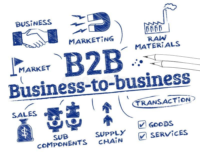 Geschäft-zu-Geschäftskonzept lizenzfreie abbildung
