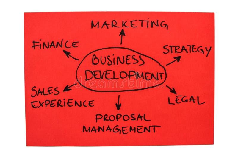 Geschäftliche Entwicklung stockbild