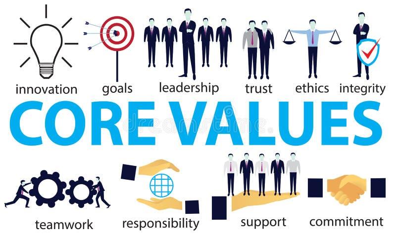 Geschäfts-Kern bewertet Konzept stock abbildung