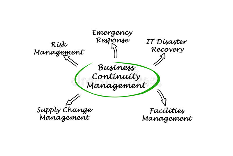 Geschäfts-Kontinuitäts-Management vektor abbildung