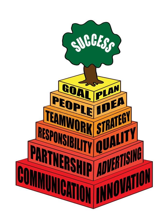 Geschäfts- und Karrierepyramide von den Hauptmerkmalen, die Bedarf am Erfolg sind stock abbildung