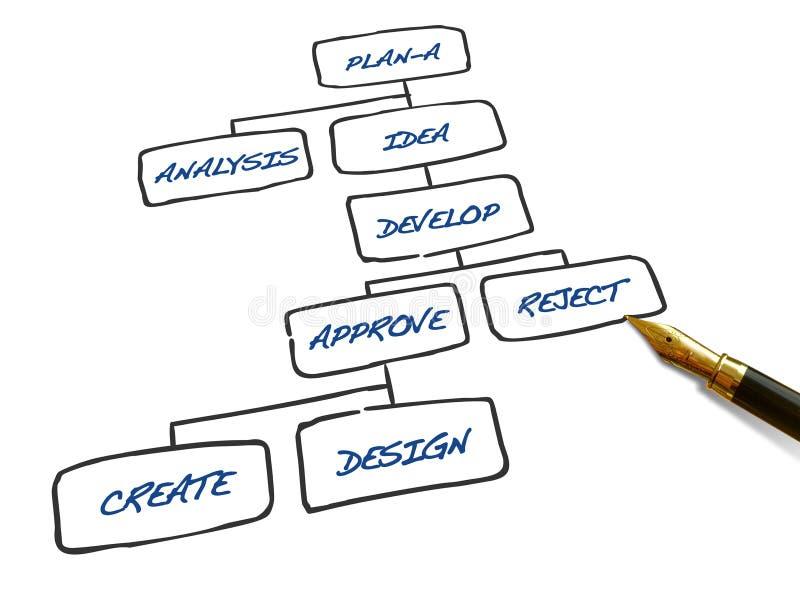 Geschäftsflußdiagramm lizenzfreie abbildung