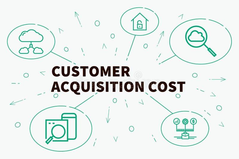 Geschäftsillustration, die das Konzept von KundenAnschaffungskosten zeigt lizenzfreie abbildung