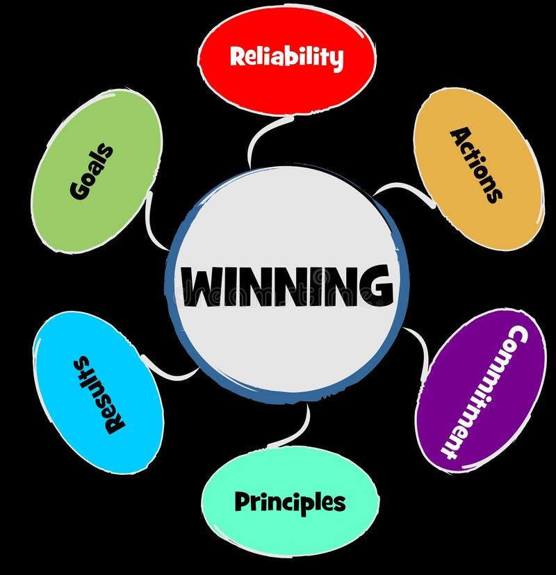 Geschäftskonzept, gewinnende Strategie Konzept-Zuverlässigkeits-Aktionen, Verpflichtungsprinzipien, Ergebnisziele in mehrfarbigem stock abbildung