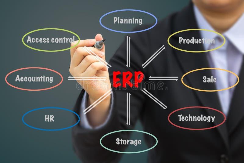 Geschäftsmann, der ERP-Beziehungskonzept schreibt stockbilder