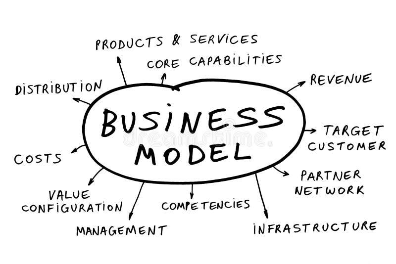 Geschäftsmodell stockbilder