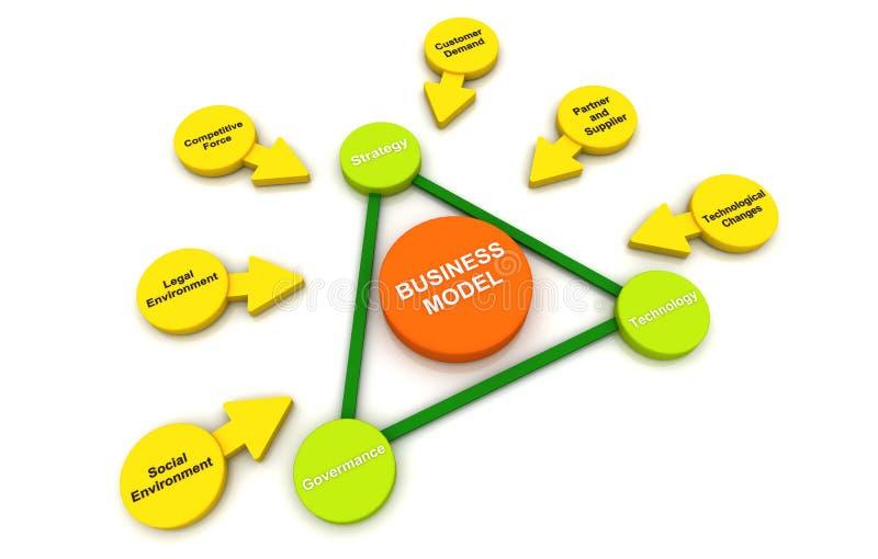 Geschäftsmodell-Plan Diagram-Verbindungsblasen-Weißhintergrund stock abbildung
