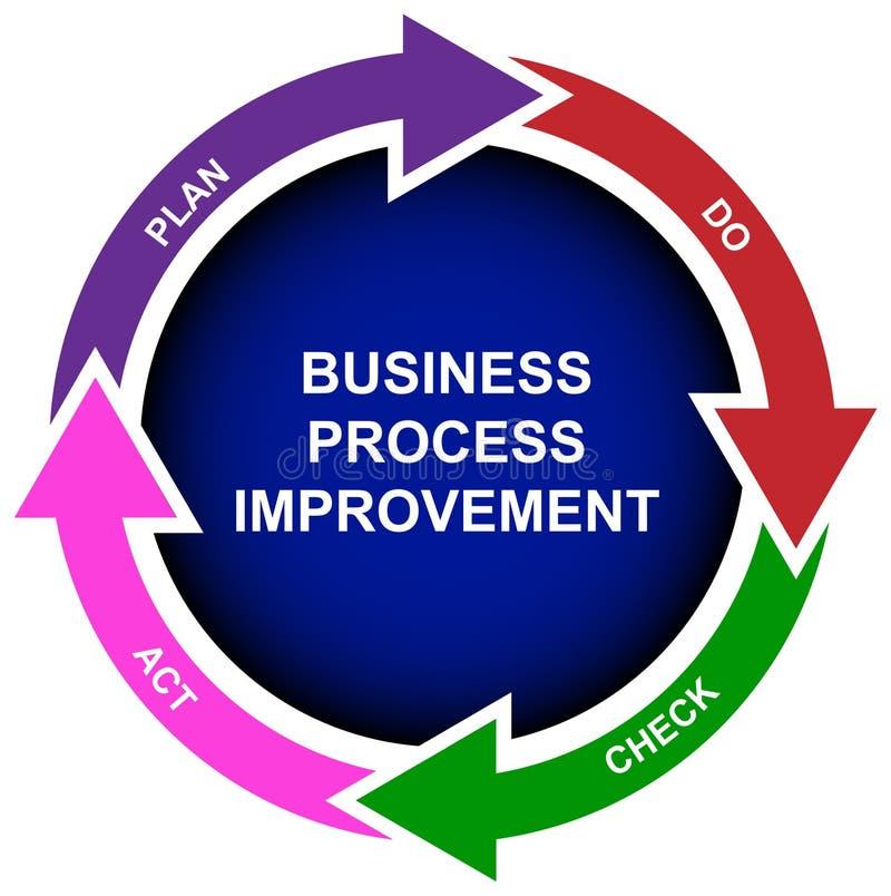 Geschäftsprozessverbesserungsdiagramm lizenzfreie abbildung