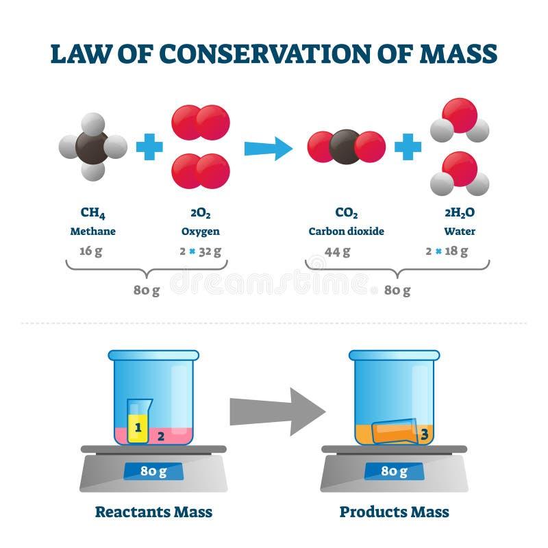 Gesetz zur Erhaltung von Massenvektorbildern Bezeichnetes Bildungsprogramm stock abbildung