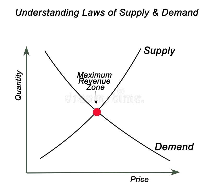 Gesetze der Versorgung u. der Nachfrage stock abbildung